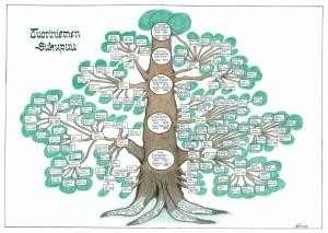 Tuoriniemen sukupuu 2015